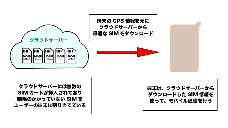 クラウドSIMの仕組みの説明