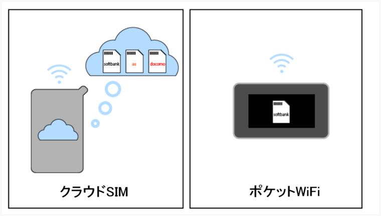 cloud-sim-pocket-wifi