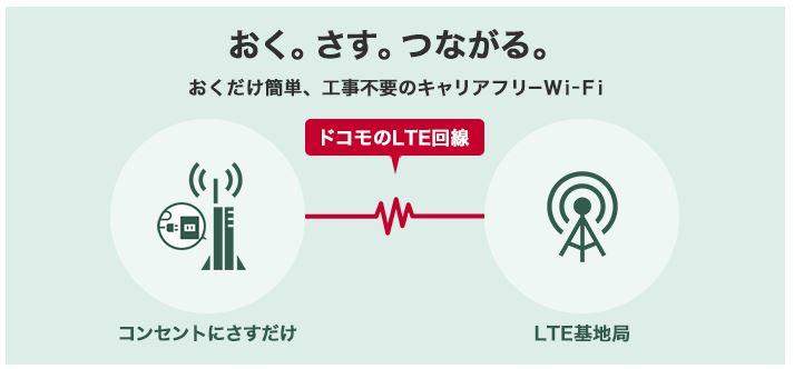 ドコモおくダケWi-Fiのアイキャッチ